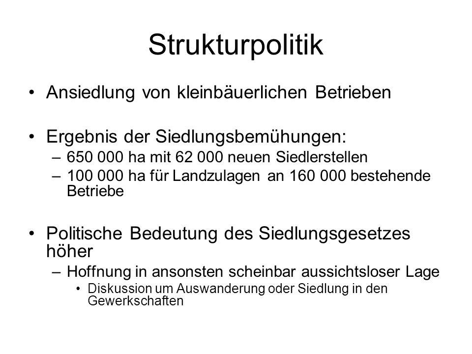 Strukturpolitik Ansiedlung von kleinbäuerlichen Betrieben Ergebnis der Siedlungsbemühungen: –650 000 ha mit 62 000 neuen Siedlerstellen –100 000 ha fü