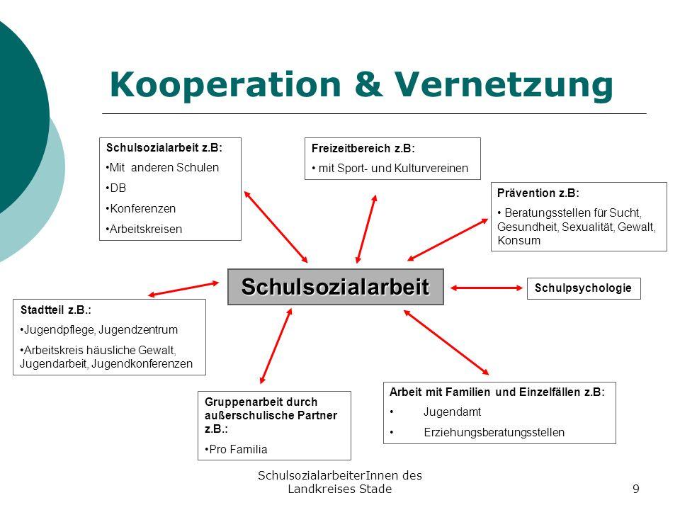 SchulsozialarbeiterInnen des Landkreises Stade9 Kooperation & Vernetzung Schulsozialarbeit Stadtteil z.B.: Jugendpflege, Jugendzentrum Arbeitskreis hä