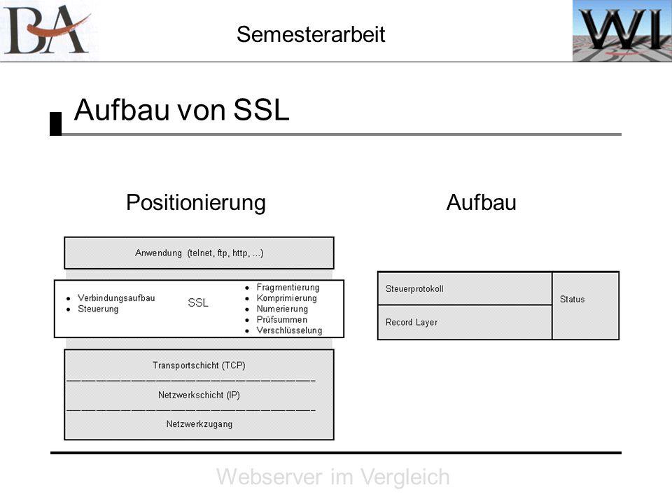 Semesterarbeit Webserver im Vergleich Aufbau von SSL PositionierungAufbau