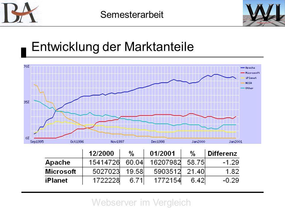 Semesterarbeit Webserver im Vergleich Entwicklung der Marktanteile Statistik, etc.