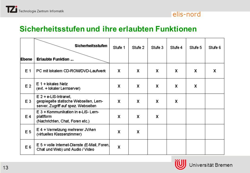 Universität Bremen Technologie Zentrum Informatik elis-nord 13 Sicherheitsstufen und ihre erlaubten Funktionen