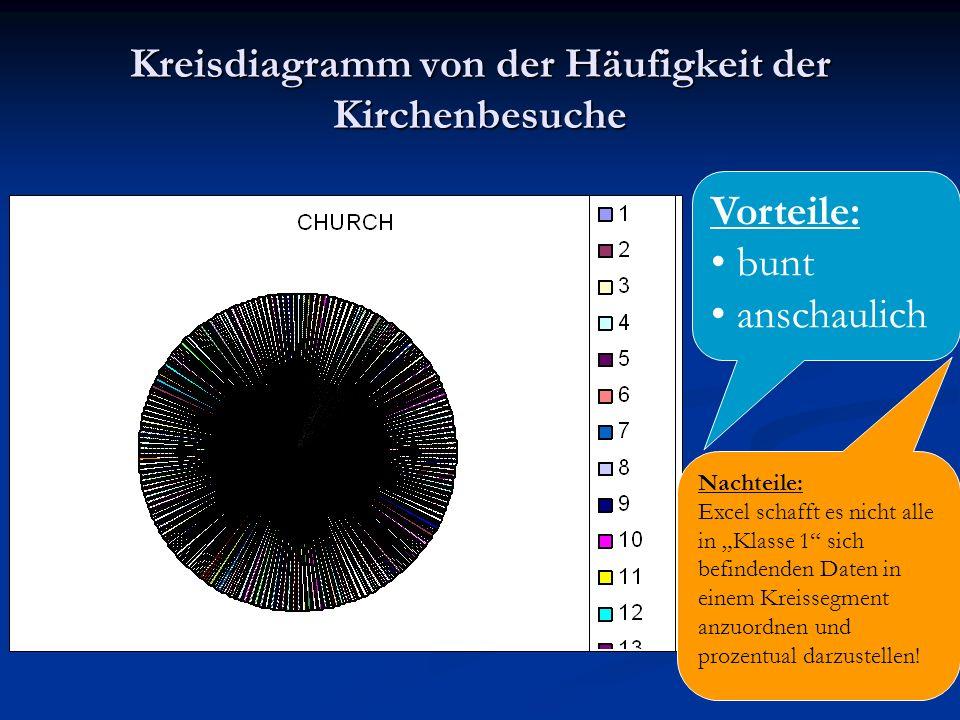 Kreisdiagramm von der Häufigkeit der Kirchenbesuche Vorteile: bunt anschaulich Nachteile: Excel schafft es nicht alle in Klasse 1 sich befindenden Dat