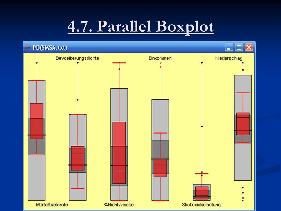 4.7. Parallel Boxplot