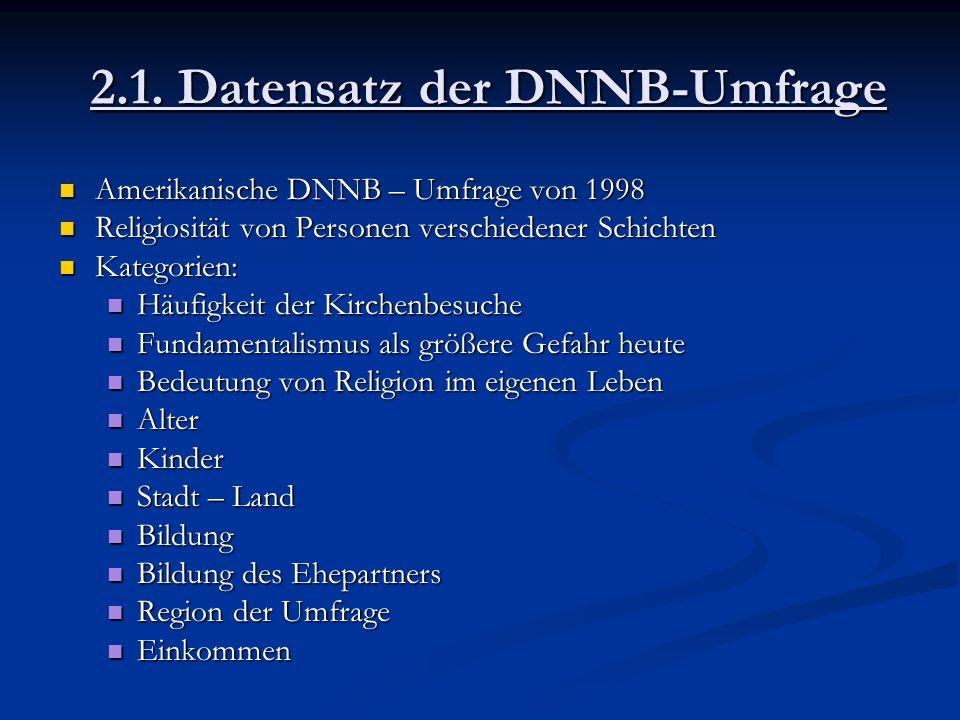 2.1. Datensatz der DNNB-Umfrage Amerikanische DNNB – Umfrage von 1998 Amerikanische DNNB – Umfrage von 1998 Religiosität von Personen verschiedener Sc