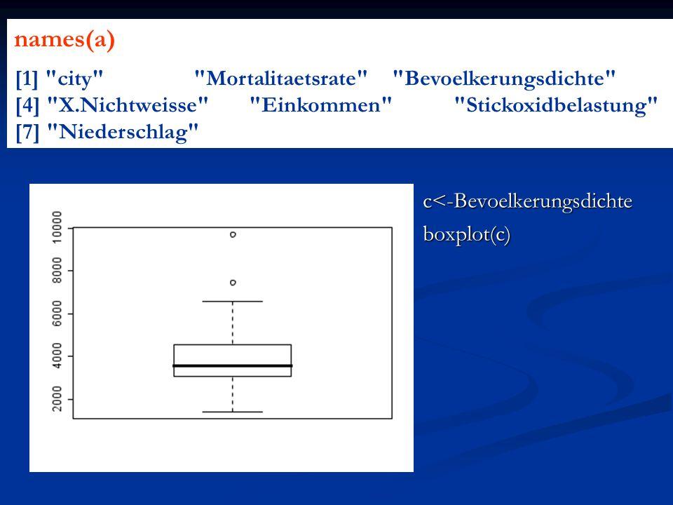 c<-Bevoelkerungsdichteboxplot(c) names(a) [1]