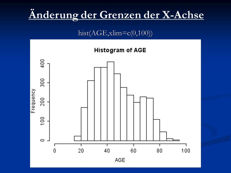 hist(AGE,xlim=c(0,100)) Änderung der Grenzen der X-Achse