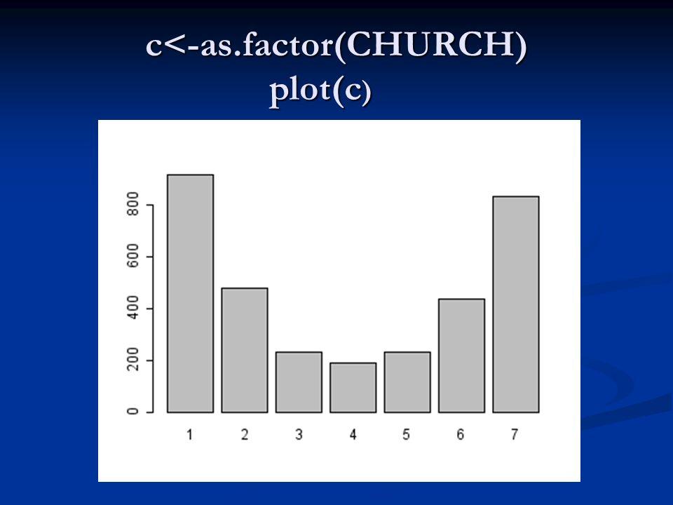 c<-as.factor(CHURCH) plot(c )