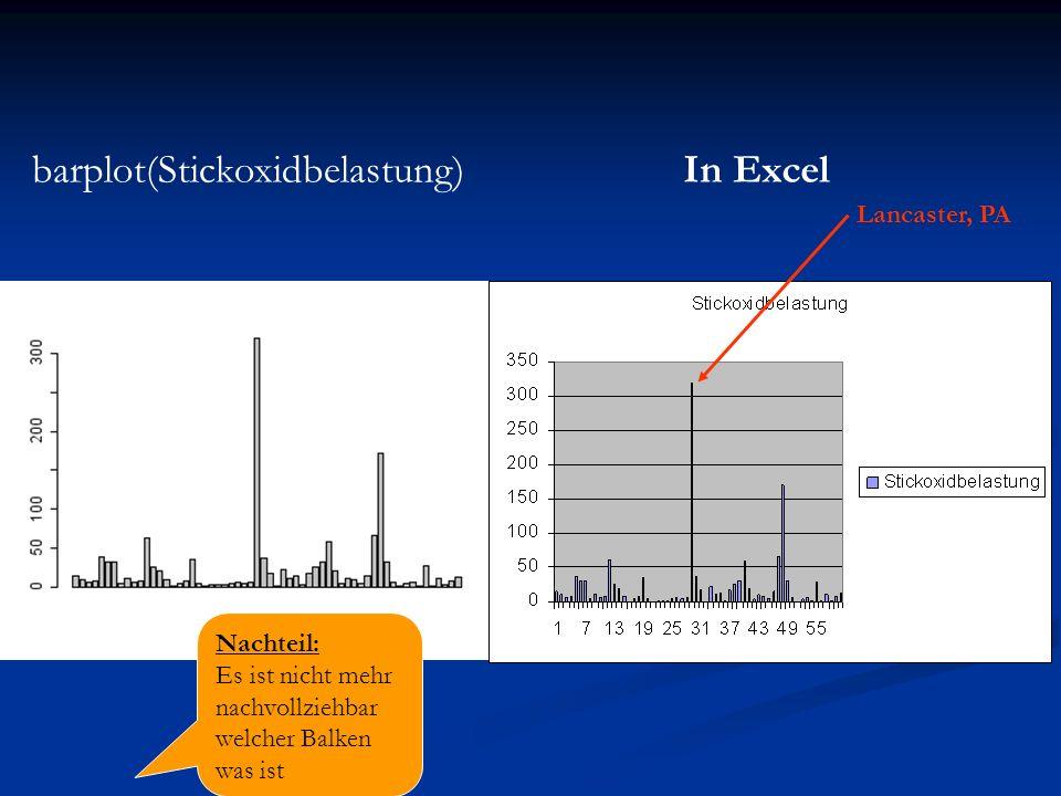 barplot(Stickoxidbelastung)In Excel Lancaster, PA Nachteil: Es ist nicht mehr nachvollziehbar welcher Balken was ist