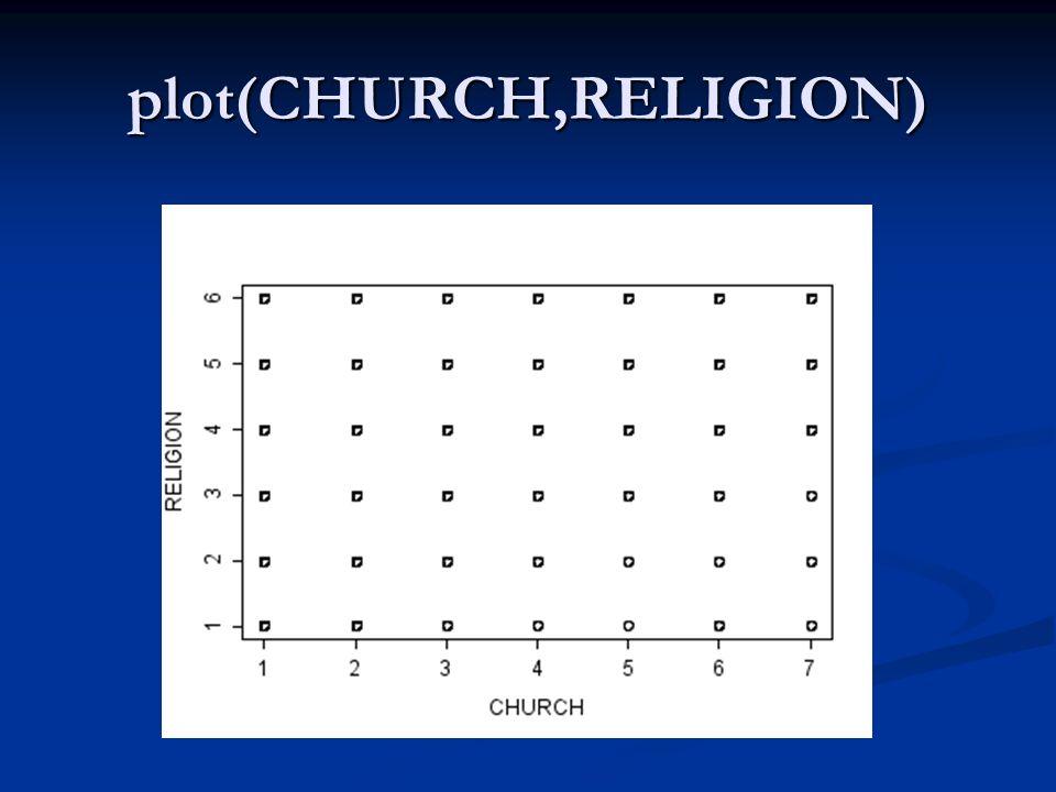 plot(CHURCH,RELIGION)