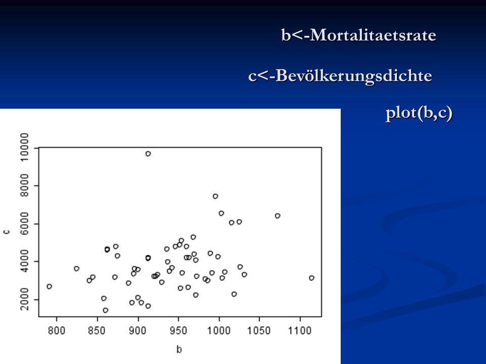 b<-Mortalitaetsrate c<-Bevölkerungsdichte plot(b,c)