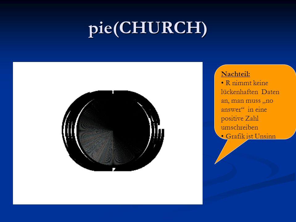 pie(CHURCH) Nachteil: R nimmt keine lückenhaften Daten an, man muss no answer in eine positive Zahl umschreiben Grafik ist Unsinn
