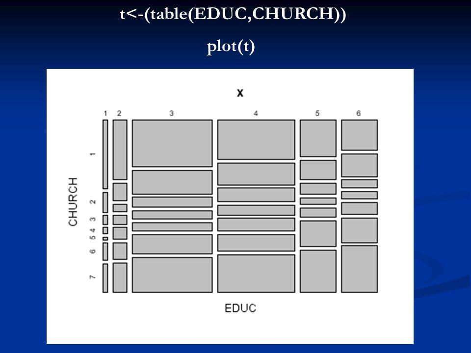 t<-(table(EDUC,CHURCH)) plot(t)
