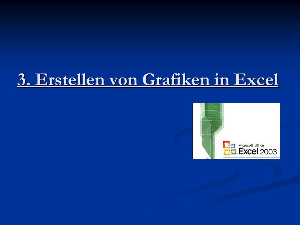 3. Erstellen von Grafiken in Excel