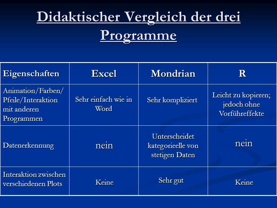Didaktischer Vergleich der drei Programme EigenschaftenExcelMondrianR Animation/Farben/ Pfeile/Interaktion mit anderen Programmen Sehr einfach wie in