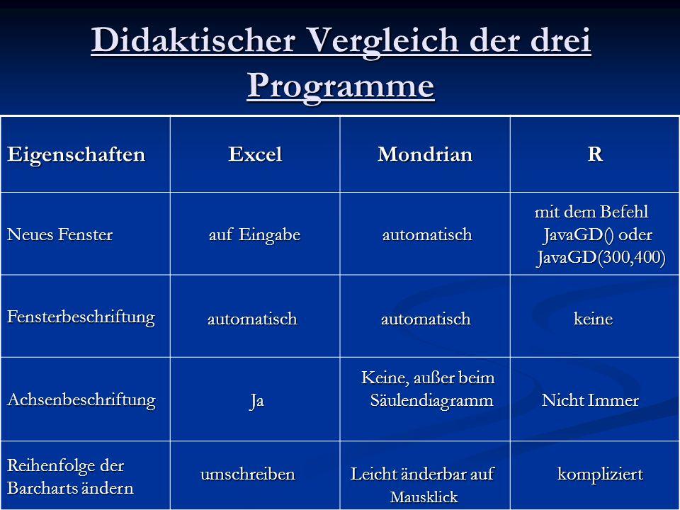 Didaktischer Vergleich der drei Programme EigenschaftenExcelMondrianR Neues Fenster Fensterbeschriftung Achsenbeschriftung Reihenfolge der Barcharts ä
