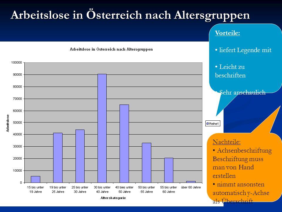 Arbeitslose in Österreich nach Altersgruppen Vorteile: liefert Legende mit Leicht zu beschriften Sehr anschaulich Nachteile: Achsenbeschriftung Beschr