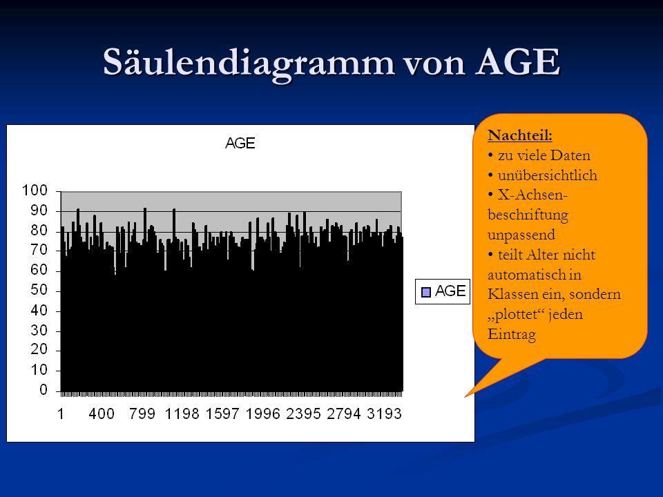 Säulendiagramm von AGE Nachteil: zu viele Daten unübersichtlich X-Achsen- beschriftung unpassend teilt Alter nicht automatisch in Klassen ein, sondern