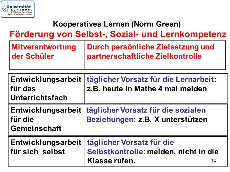 10 Kooperatives Lernen (Norm Green) Förderung von Selbst-, Sozial- und Lernkompetenz Entwicklungsarbeit für das Unterrichtsfach täglicher Vorsatz für