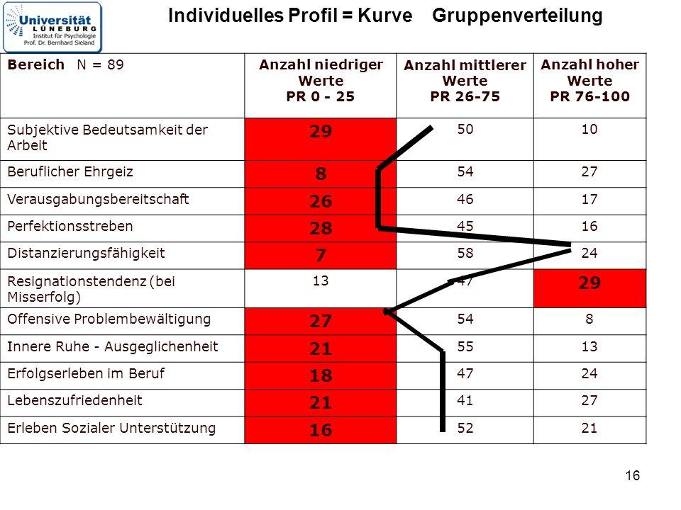 16 Bereich N = 89Anzahl niedriger Werte PR 0 - 25 Anzahl mittlerer Werte PR 26-75 Anzahl hoher Werte PR 76-100 Subjektive Bedeutsamkeit der Arbeit 29