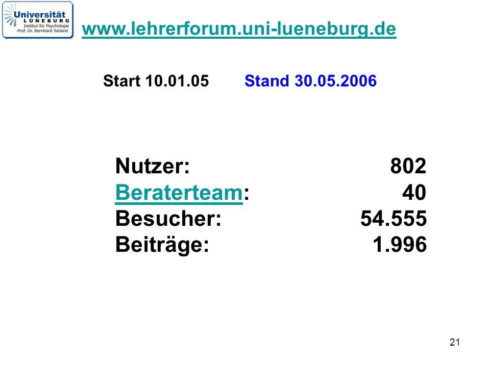 21 Start 10.01.05 Stand 30.05.2006 Nutzer: 802 Beraterteam: 40 Besucher: 54.555 Beiträge: 1.996 Beraterteam www.lehrerforum.uni-lueneburg.de