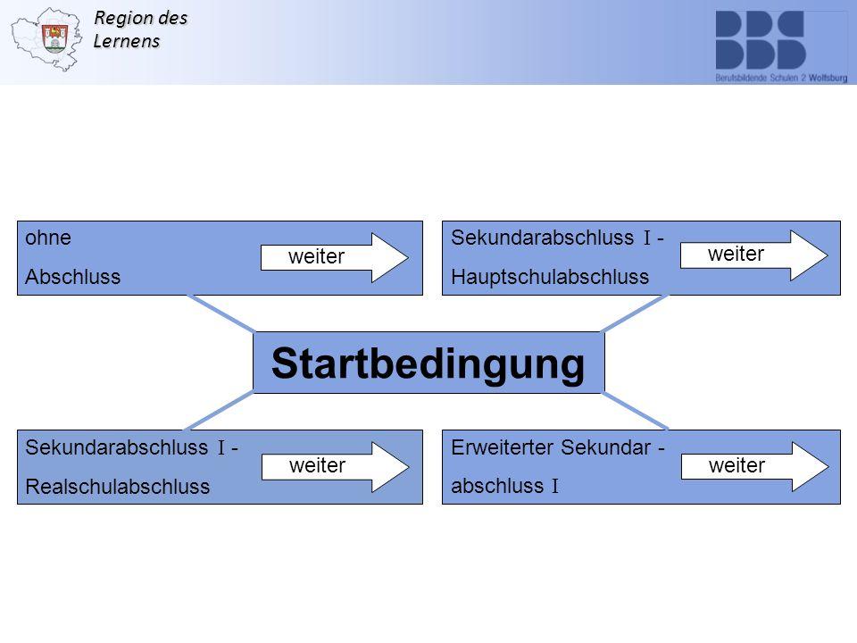 Region des Lernens Startbedingung ohne Abschluss Sekundarabschluss I - Hauptschulabschluss Sekundarabschluss I - Realschulabschluss Erweiterter Sekund