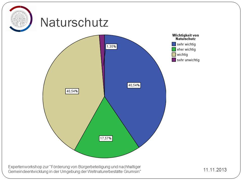 Naturschutz 11.11.2013 Expertenworkshop zur