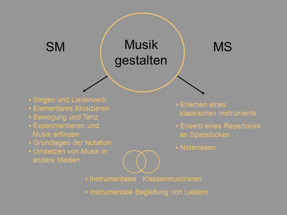 Musik gestalten Singen und Liederwerb Elementares Musizieren Bewegung und Tanz Experimentieren und Musik erfinden Grundlagen der Notation Umsetzen von Musik in andere Medien Erlernen eines klassischen Instruments Erwerb eines Repertoires an Spielstücken Notenlesen Instrumentales Klassenmusizieren Instrumentale Begleitung von Liedern SMMS