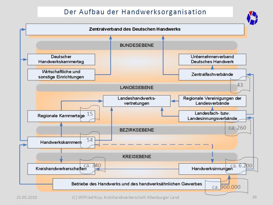 25.05.2010(C) Wilfried Krys, Kreishandwerkerschaft Altenburger Land 36 Der Aufbau der Handwerksorganisation ca. 900.000 ca. 6.200 ca. 340 54 15 ca. 26