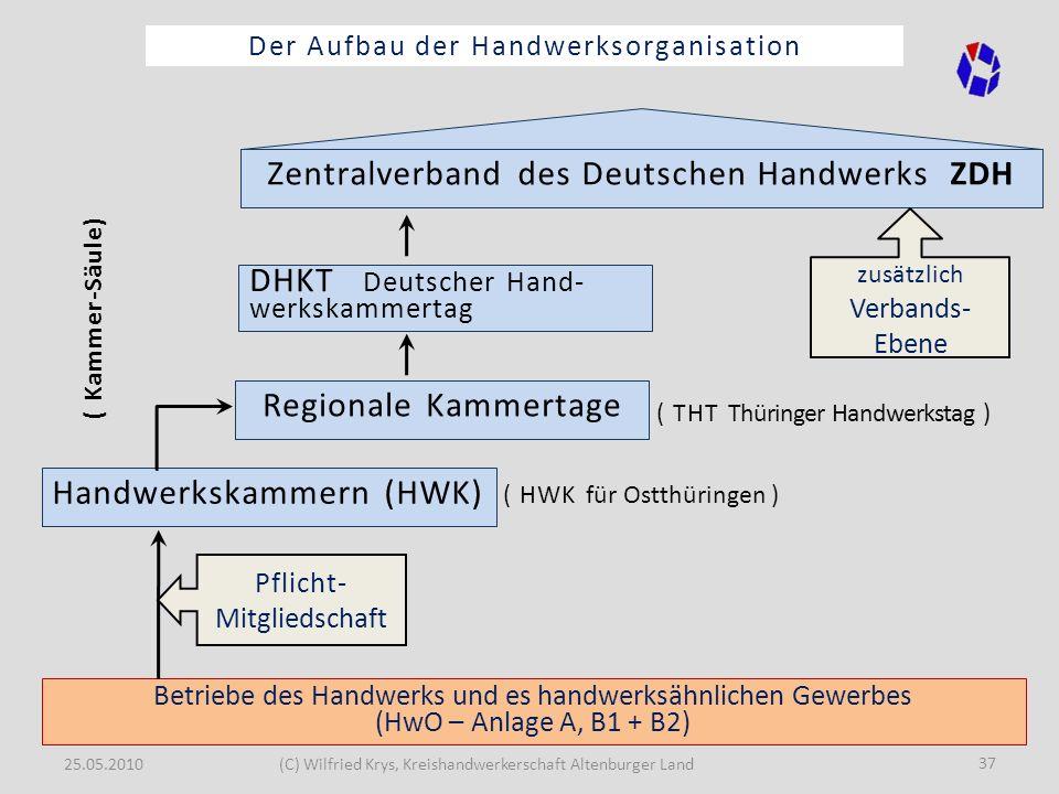 25.05.2010(C) Wilfried Krys, Kreishandwerkerschaft Altenburger Land 37 Der Aufbau der Handwerksorganisation Betriebe des Handwerks und es handwerksähn