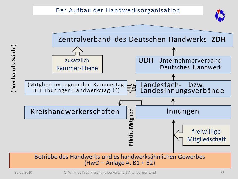 25.05.2010(C) Wilfried Krys, Kreishandwerkerschaft Altenburger Land 38 Der Aufbau der Handwerksorganisation Betriebe des Handwerks und es handwerksähn
