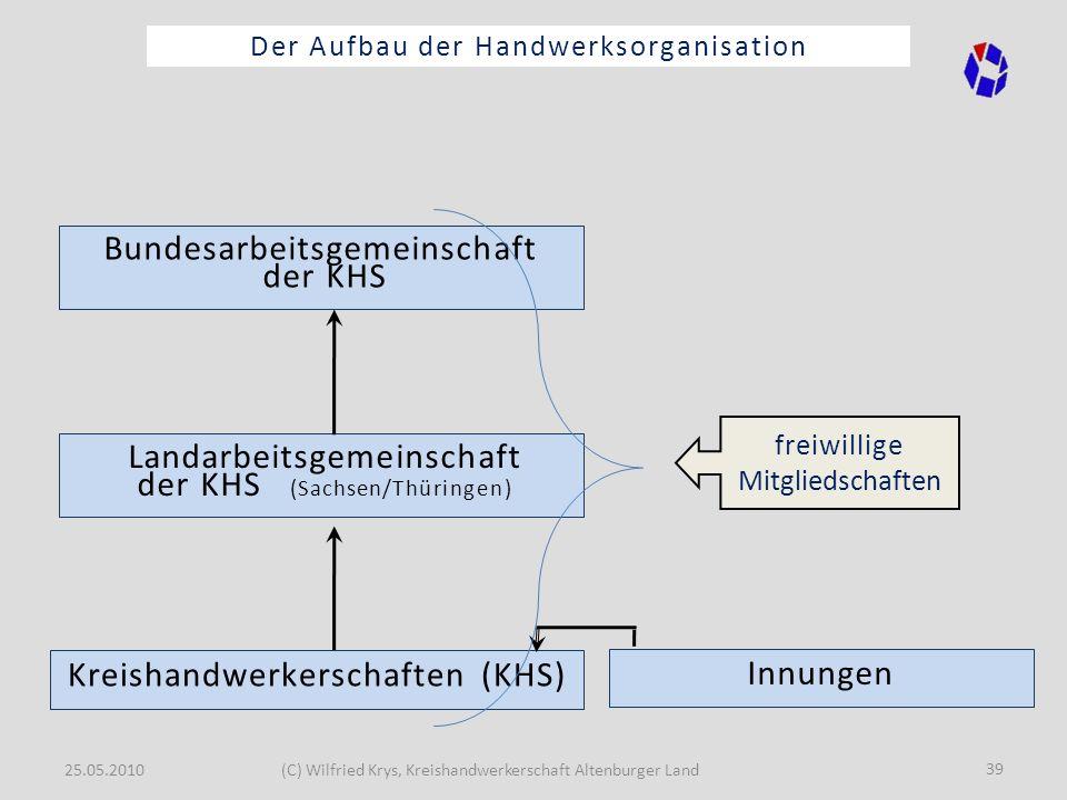 25.05.2010(C) Wilfried Krys, Kreishandwerkerschaft Altenburger Land 39 Der Aufbau der Handwerksorganisation Innungen Landarbeitsgemeinschaft der KHS (