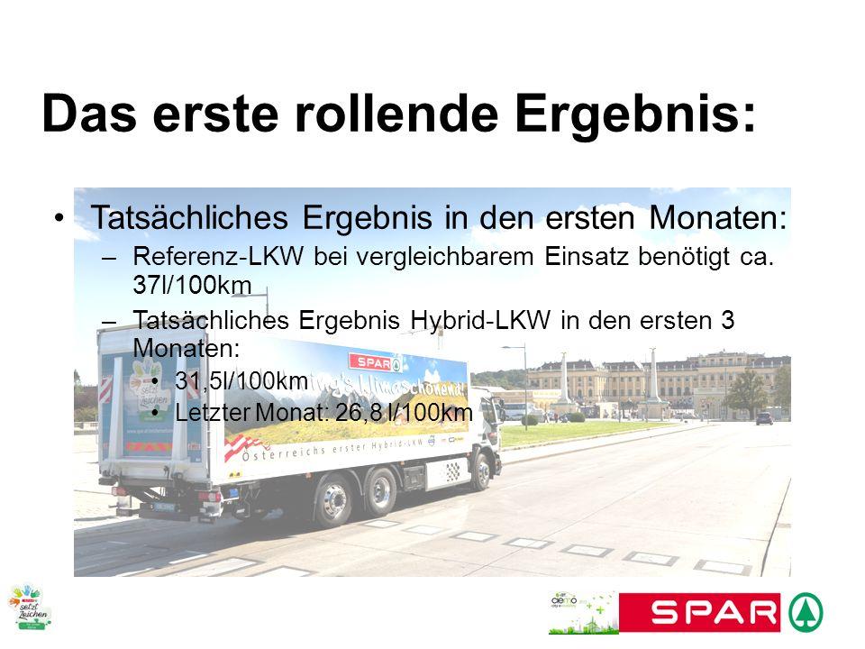 Das erste rollende Ergebnis: Tatsächliches Ergebnis in den ersten Monaten: –Referenz-LKW bei vergleichbarem Einsatz benötigt ca. 37l/100km –Tatsächlic