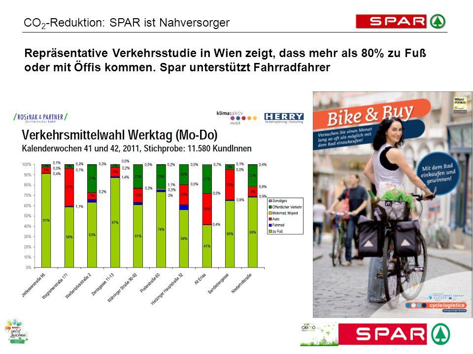 CO 2 -Reduktion: SPAR ist Nahversorger Repräsentative Verkehrsstudie in Wien zeigt, dass mehr als 80% zu Fuß oder mit Öffis kommen. Spar unterstützt F