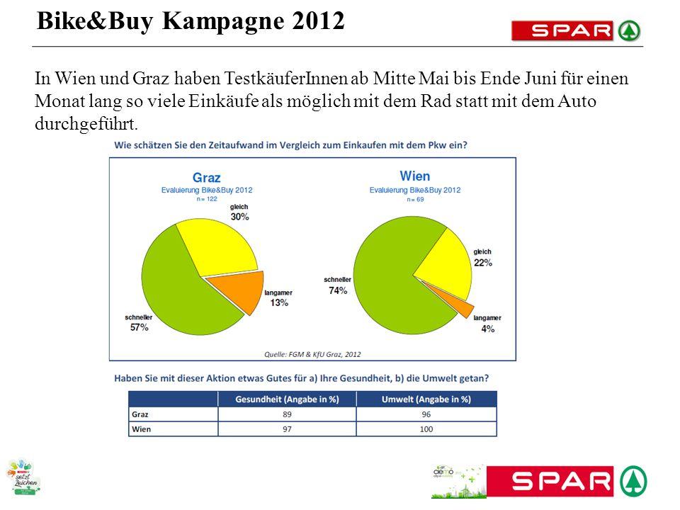 Bike&Buy Kampagne 2012 In Wien und Graz haben TestkäuferInnen ab Mitte Mai bis Ende Juni für einen Monat lang so viele Einkäufe als möglich mit dem Ra