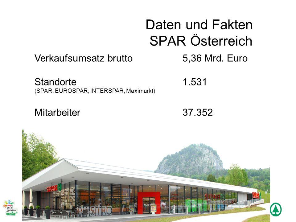 Daten und Fakten SPAR Österreich Verkaufsumsatz brutto 5,36 Mrd. Euro Standorte1.531 (SPAR, EUROSPAR, INTERSPAR, Maximarkt) Mitarbeiter 37.352