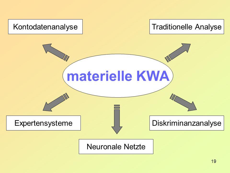 19 materielle KWA Traditionelle Analyse Diskriminanzanalyse Kontodatenanalyse Expertensysteme Neuronale Netzte