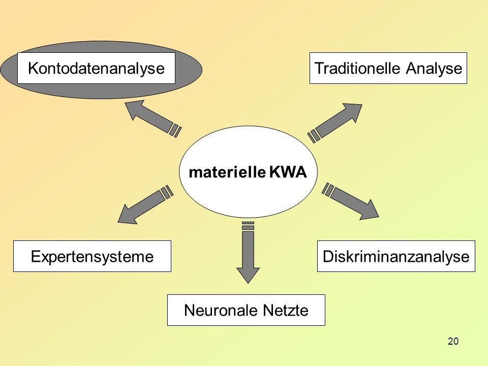20 materielle KWA Traditionelle Analyse Diskriminanzanalyse Kontodatenanalyse Expertensysteme Neuronale Netzte