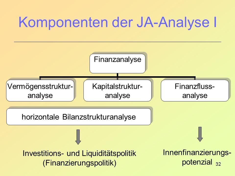 32 Komponenten der JA-Analyse I horizontale Bilanzstrukturanalyse Investitions- und Liquiditätspolitik (Finanzierungspolitik) Innenfinanzierungs- potenzial