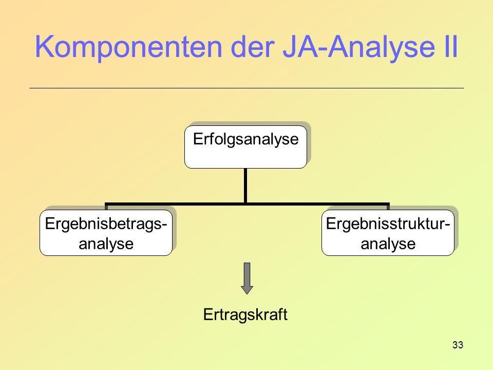 33 Komponenten der JA-Analyse II Ertragskraft Komponenten der JA-Analyse II