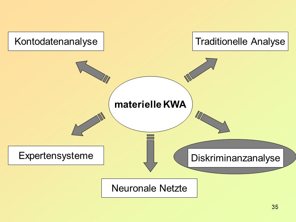 35 materielle KWA Traditionelle Analyse Diskriminanzanalyse Kontodatenanalyse Expertensysteme Neuronale Netzte