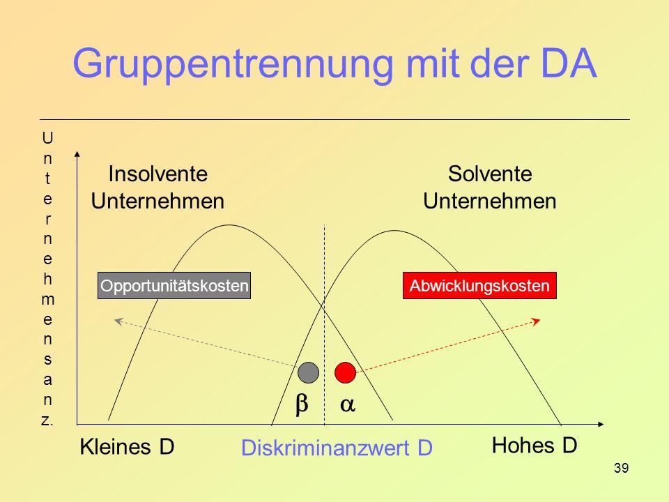 39 Gruppentrennung mit der DA Diskriminanzwert D Solvente Unternehmen Insolvente Unternehmen Hohes D U n t e r n e h m e n s a n z.