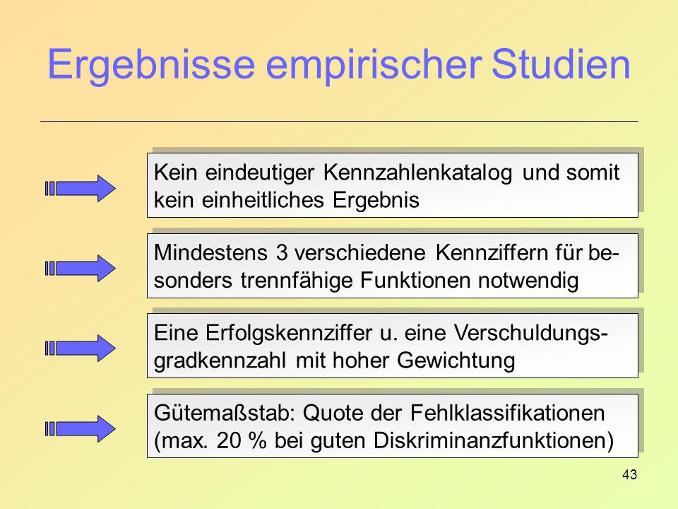 43 Ergebnisse empirischer Studien Eine Erfolgskennziffer u.