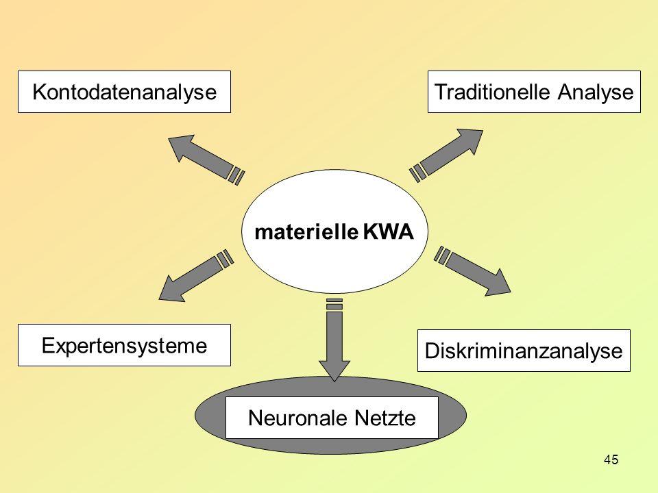 45 materielle KWA Traditionelle Analyse Diskriminanzanalyse Kontodatenanalyse Expertensysteme Neuronale Netzte