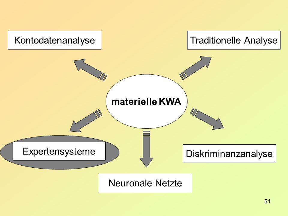 51 materielle KWA Traditionelle Analyse Diskriminanzanalyse Kontodatenanalyse Expertensysteme Neuronale Netzte