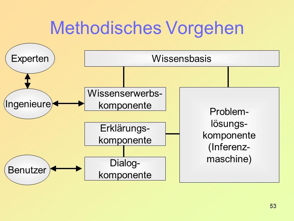 53 Methodisches Vorgehen Wissensbasis Wissenserwerbs- komponente Erklärungs- komponente Dialog- komponente Problem- lösungs- komponente (Inferenz- maschine) Benutzer Ingenieure Experten