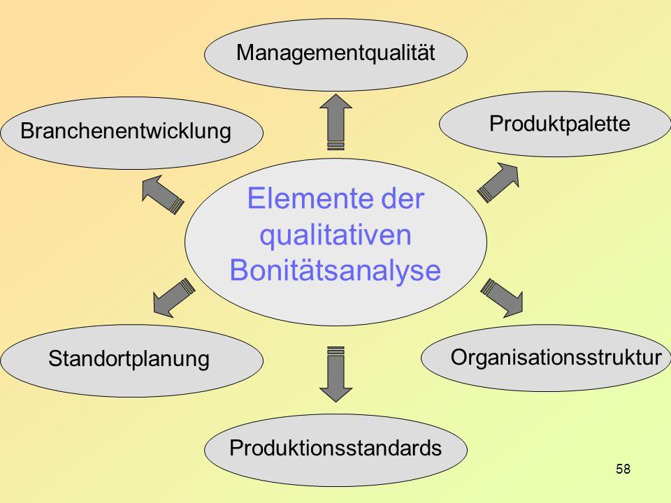 58 Elemente der qualitativen Bonitätsanalyse Branchenentwicklung Produktpalette Produktionsstandards Organisationsstruktur StandortplanungManagementqualität