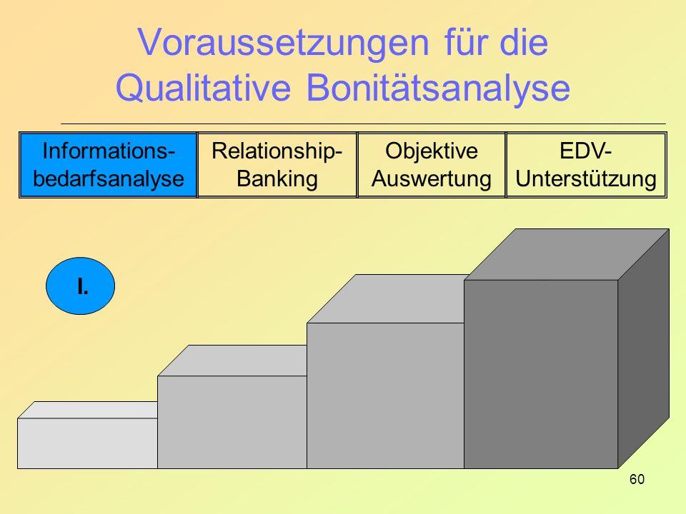 60 Voraussetzungen für die Qualitative Bonitätsanalyse Informations- bedarfsanalyse Relationship- Banking Objektive Auswertung EDV- Unterstützung I.