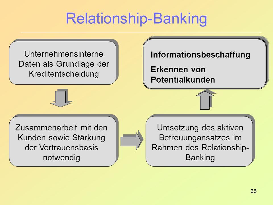 65 Relationship-Banking Unternehmensinterne Daten als Grundlage der Kreditentscheidung Zusammenarbeit mit den Kunden sowie Stärkung der Vertrauensbasis notwendig Umsetzung des aktiven Betreuungansatzes im Rahmen des Relationship- Banking Informationsbeschaffung Erkennen von Potentialkunden
