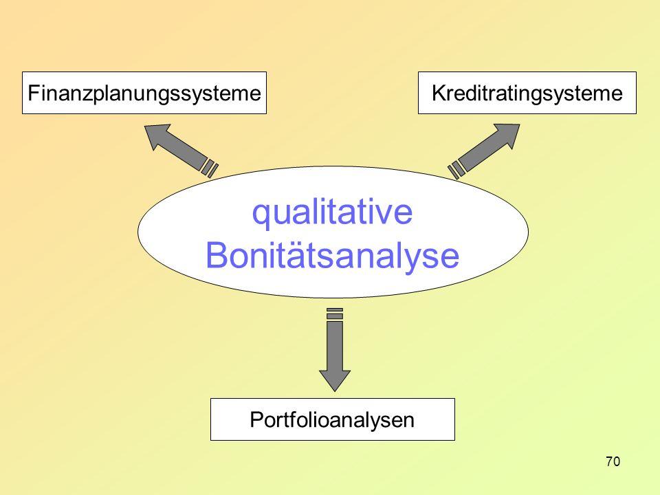 70 FinanzplanungssystemeKreditratingsysteme Portfolioanalysen qualitative Bonitätsanalyse