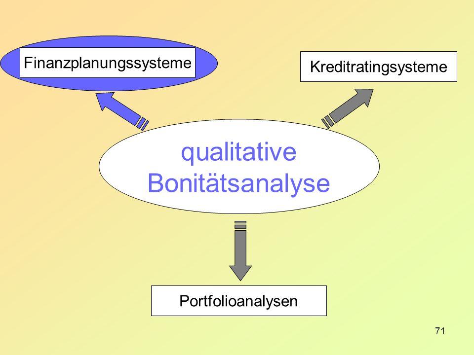 71 Finanzplanungssysteme Kreditratingsysteme Portfolioanalysen qualitative Bonitätsanalyse